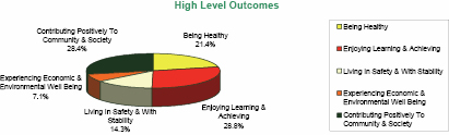 High Level Outcomes from the Extended Schools Report