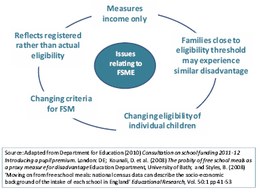Figure 1: Key issues regarding the use of FSME as a proxy measure for deprivation