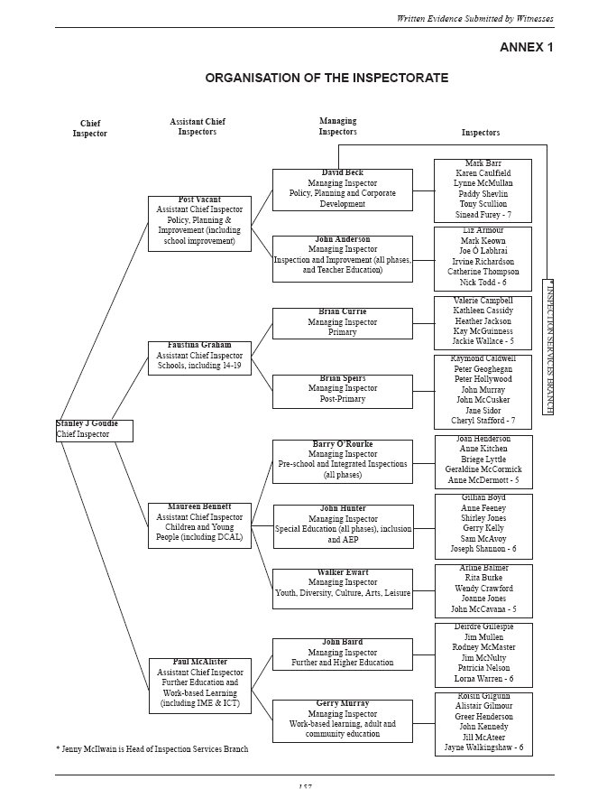 Organisation of the Inspectorate