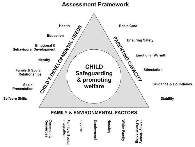 Figure 4: Assessment Framework. 6.11 The interaction of the various