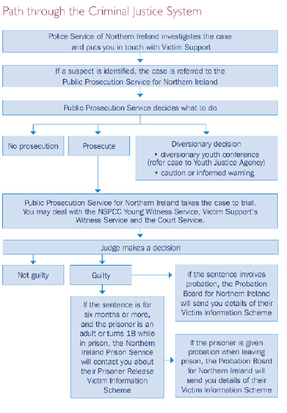 Uk Criminal Justice System Flowchart