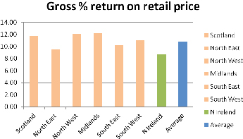 Gross return on retail price